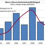 Narva-Jõesuu korteriomanditehingute arv ja keskmine hind