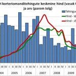 Jõhvi ja Ida-Virumaa korteriomanditehingute keskmine hind ja arv