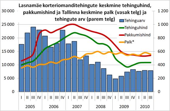 Lasnamäe korteriomanditehingute arv, keskmine hind, keskmine pakkumishind, Tallinna keskmine palk