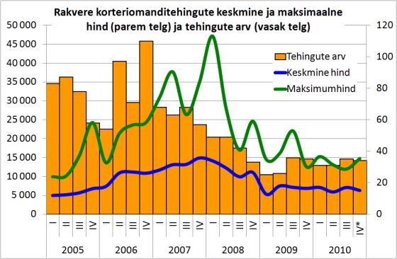 Rakvere korteriomanditehingute keskmine ja maksimaalne hind ja tehingute arv
