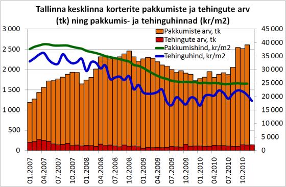 Tallinna kesklinna korterite pakkumiste ja tehingute arv (tk) ning pakkumis- ja tehinguhinnad (kr/m2)