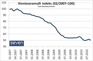 Kinnisvaramulli indeks 2010-10-15