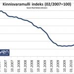 Kinnisvaramulli indeks 2010-11-15