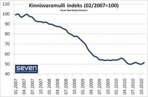 Kinnisvaramulli indeks 2010-12-13