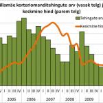 Sillamäe korteriomanditehingute arv ja keskmine hind