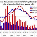 Harku ja Rae valdade korteriomanditehingute arv ja keskmine hind, €/m²