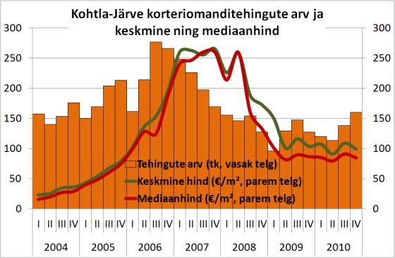 Kohtla-Järve korteriomandite keskmine hind ja mediaanhind ning tehingute arv