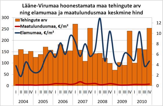 Lääne-Virumaa hoonestamata maa tehingute arv ja elamumaa ning maatulundusmaa keskmine hind
