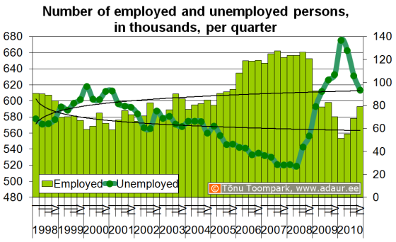Number of employed and unemployed persons, in thousands, per quarter