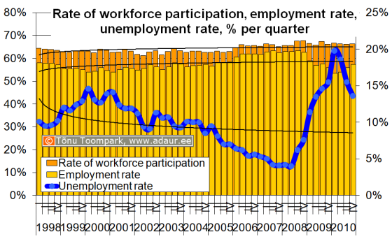 Rate of workforce participation, employment rate, unemployment rate, % per quarter
