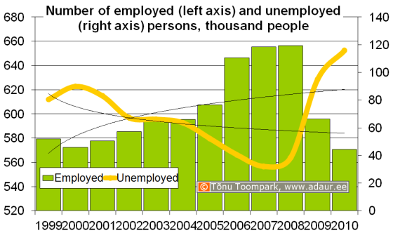 Number of employed and unemployed persons, thousand people