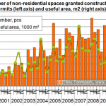 Number of non-residential spaces granted construction permits (left axis) and useful area, m2 (right axis)