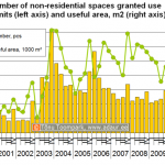 Number of non-residential spaces granted use permits (left axis) and useful area, m2 (right axis)