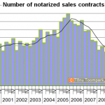 Number of notarized sales contracts