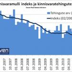 Kinnisvaramulli indeks 2011-03-11 indeks ja tehingud indeksina