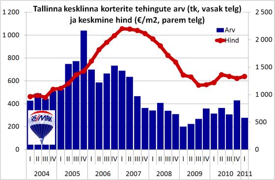 Tallinna kesklinna korterite tehingute arv ja keskmine hind