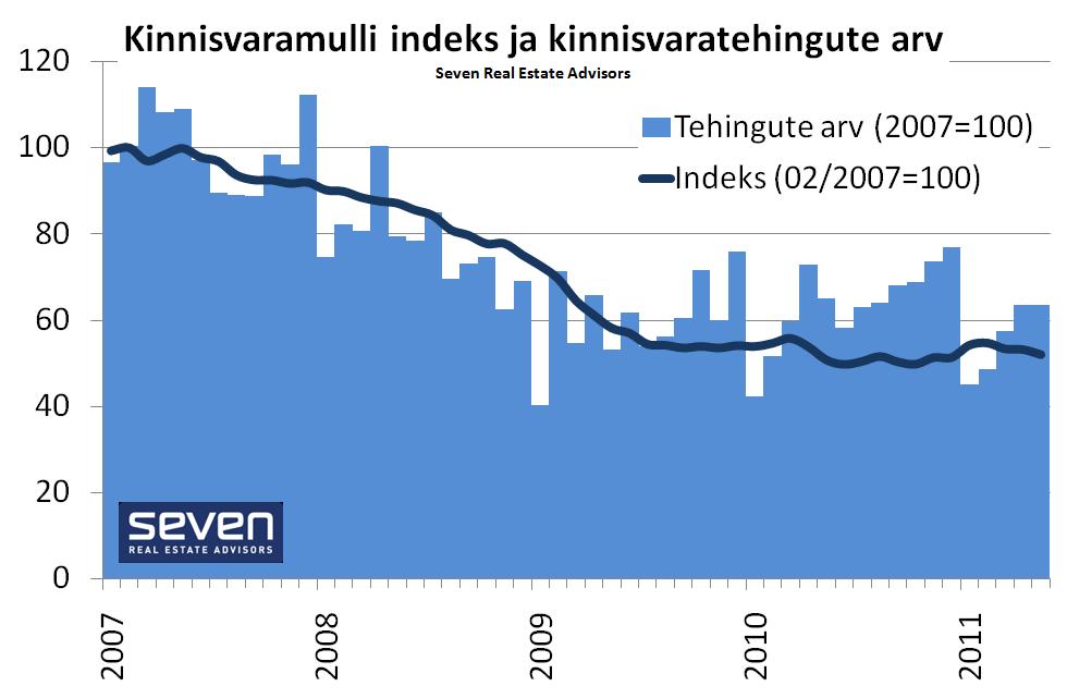 Kinnisvaramulli indeks 2011-06-10 indeks ja tehingud indeksina
