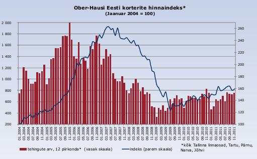 Ober-Hausi Hinnaindeks november 2011