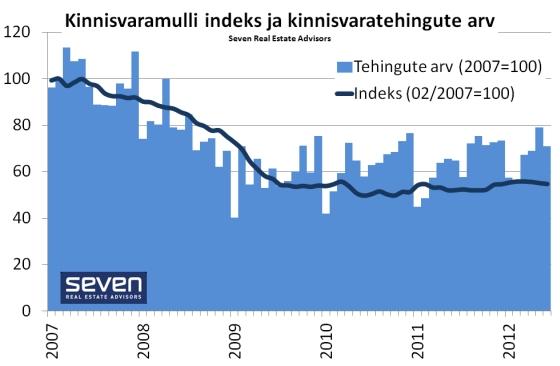 Kinnisvaramulli indeks 2012-07