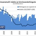Kinnisvaramulli indeks 2012-08