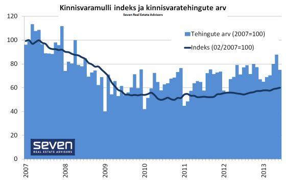 Kinnisvaramulli indeks 2013-06
