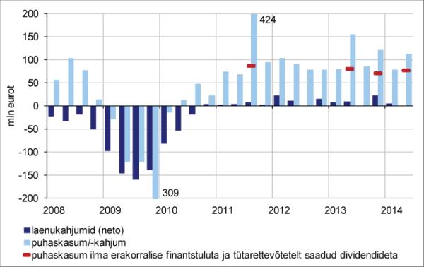 Kvartaalsed laenukahjumid ja pangandussektori netotulem
