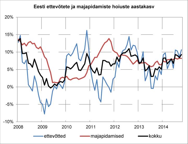 Eesti ettevõtete ja majapidamiste hoiuste aastakasv