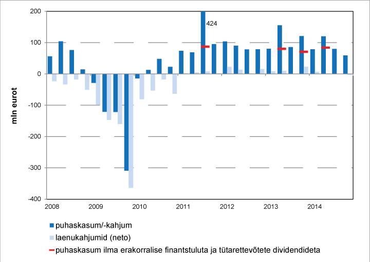 Laenukahjumid ja pangandussektori netotulem