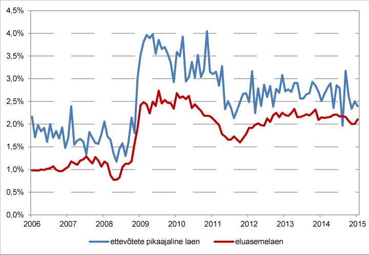 Kuu jooksul välja antud eluasemelaenude ja ettevõtete pikaajaliste laenude keskmine intressimarginaal 6 kuu EURIBORi suhtes