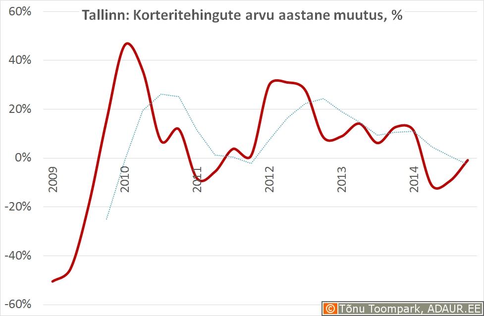 Tallinn - korteritehingute aastane muutus