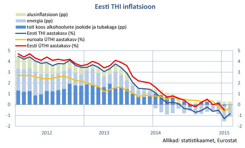 20150306_inflatsioon01