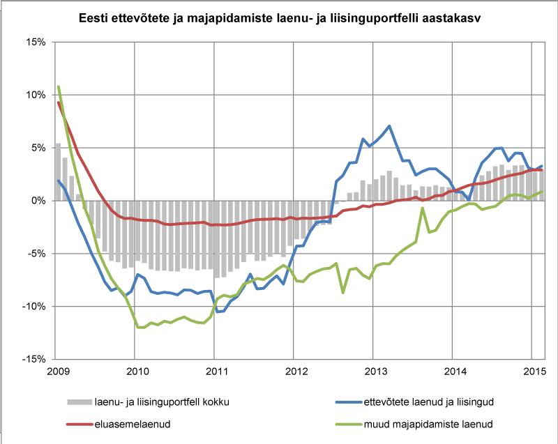 Eesti ettevõtete ja majapidamiste laenu- ja liisinguportfelli aastakasv