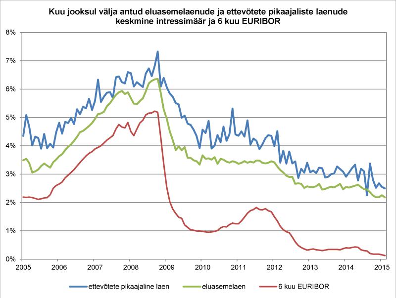 Kuu jooksul välja antud eluasemelaenude ja ettevõtete pikaajaliste laenude keskmine intressimäär ja 6 kuu EURIBOR