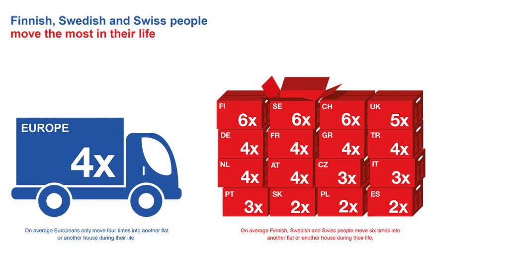How often Europeans move