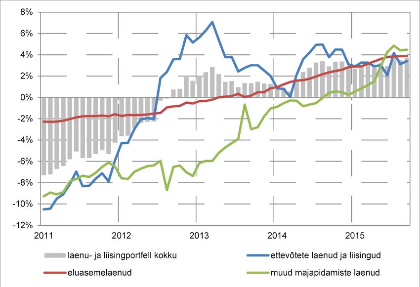 Eesti ettevõtete ja majapidamiste laenu- ja liisingportfelli aastakasv