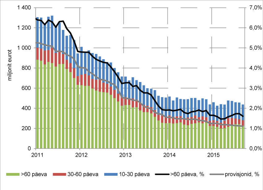 Maksetähtaega ületanud laenude maht ja allahindluste osakaal laenuportfellis