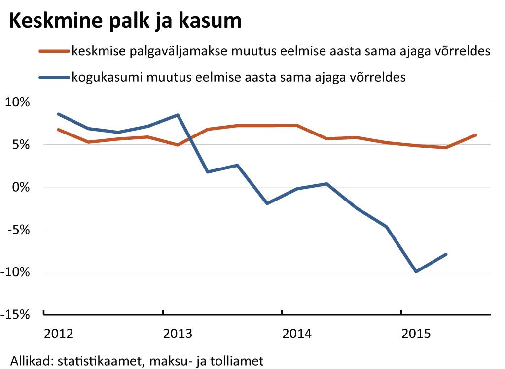 keskmine_palk_ja_kasum_08122015