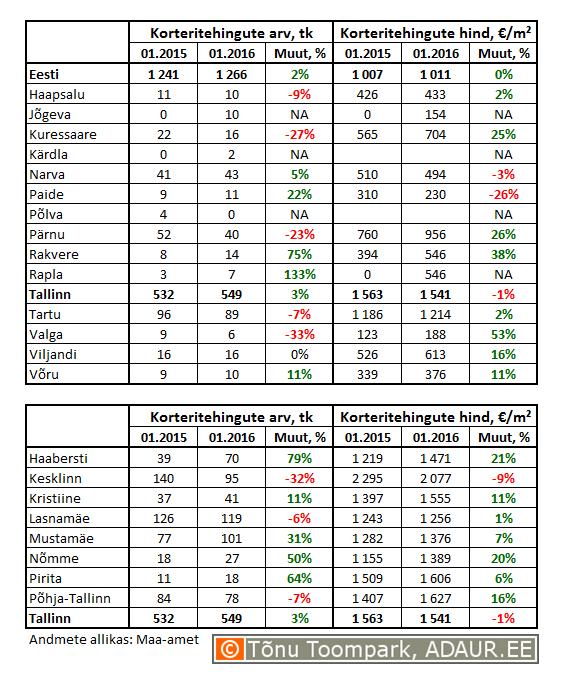 1-korteritehingute-arv-ja-hinnad-tabel-2016-02