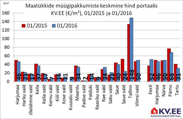 Maatükkide müügipakkumiste keskmine hind portaalis KV.EE