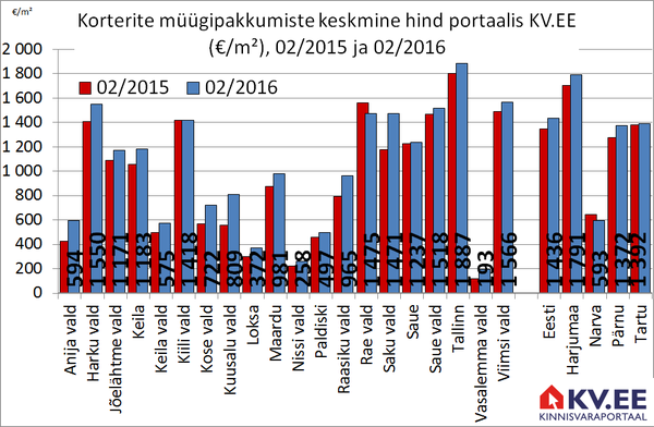 Korterite müügipakkumiste keskmine pakkumishind Harjumaa valdades portaalis KV.EE