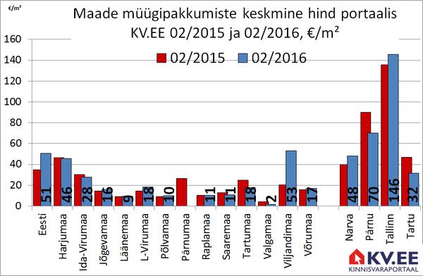 Maade müügipakkumiste keskmine hind Eesti maakondades portaalis KV.EE