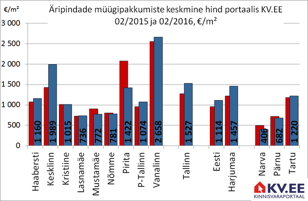 Äripindade müügipakkumiste keskmine hind Tallinnas portaalis KV.EE