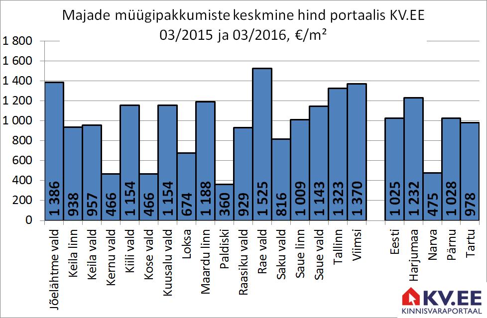 Harjumaa majade müügiipakkumiste hind portaalis kv.ee