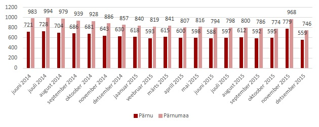 Parnu-korterite-pakkumise-ulevaade-2015