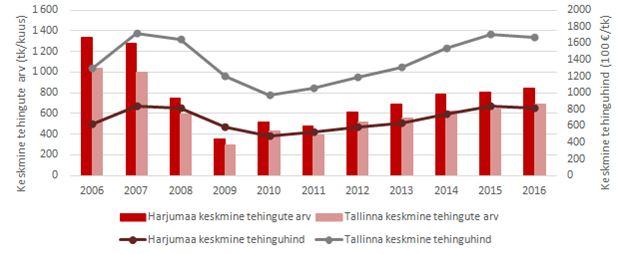 Tallinn-ja-harjumaa-tehingud