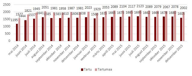 Tartu-korterite-pakkumise-ulevaade-2016