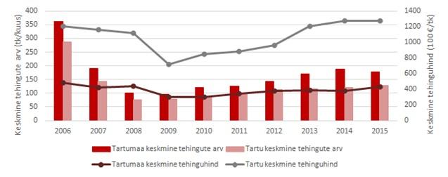 Tartu-korterite-turg-2015