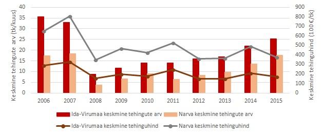 narva-turuulevaade-2015