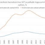 Eraisikulaenude jääk SKT ja palkade kogusumma suhtes
