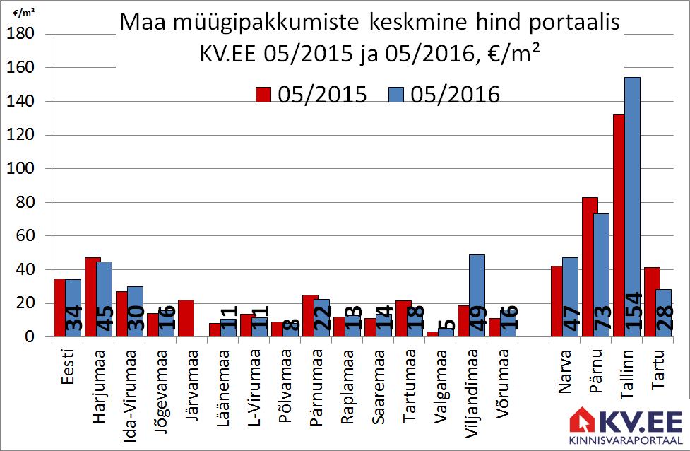 Maa müügipakkumiste keskmine hind portaalis KV.EE